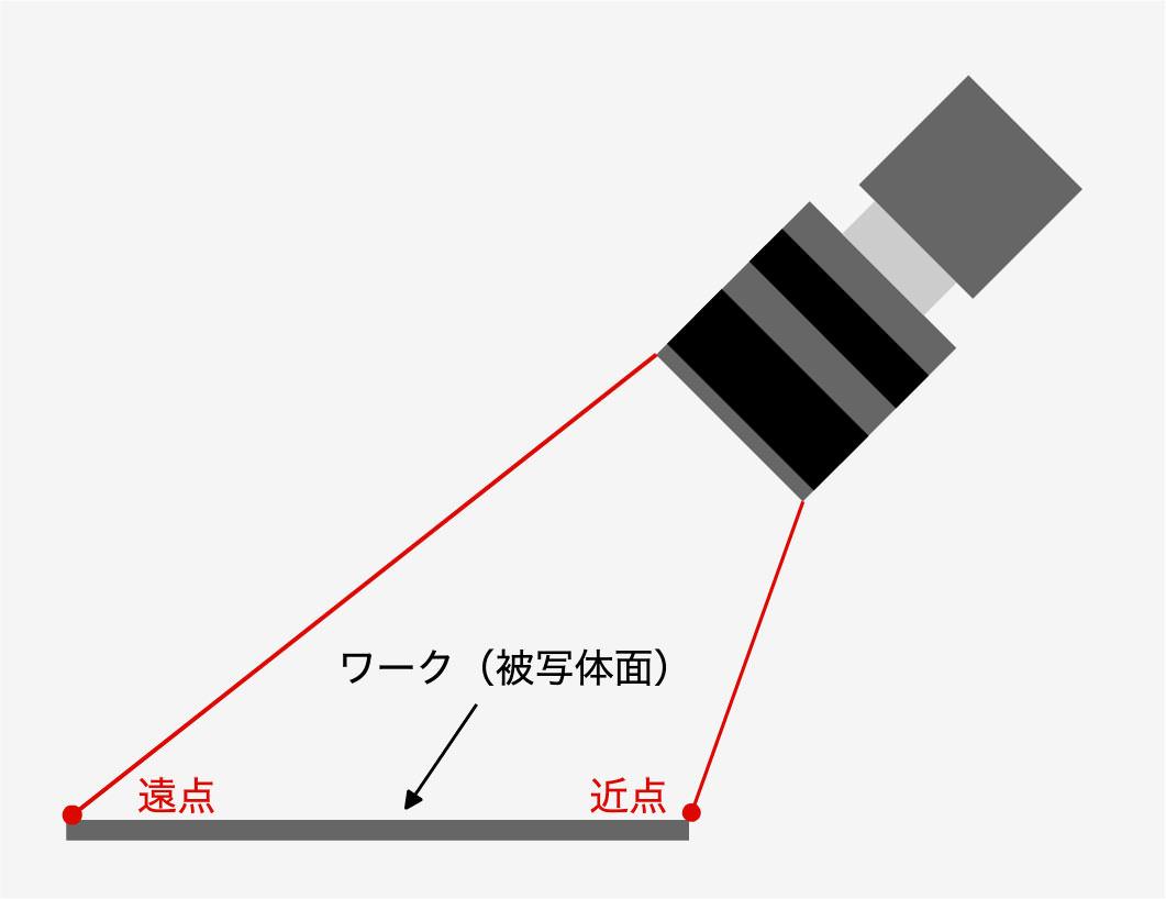 斜めからワークを撮像した時の模式図