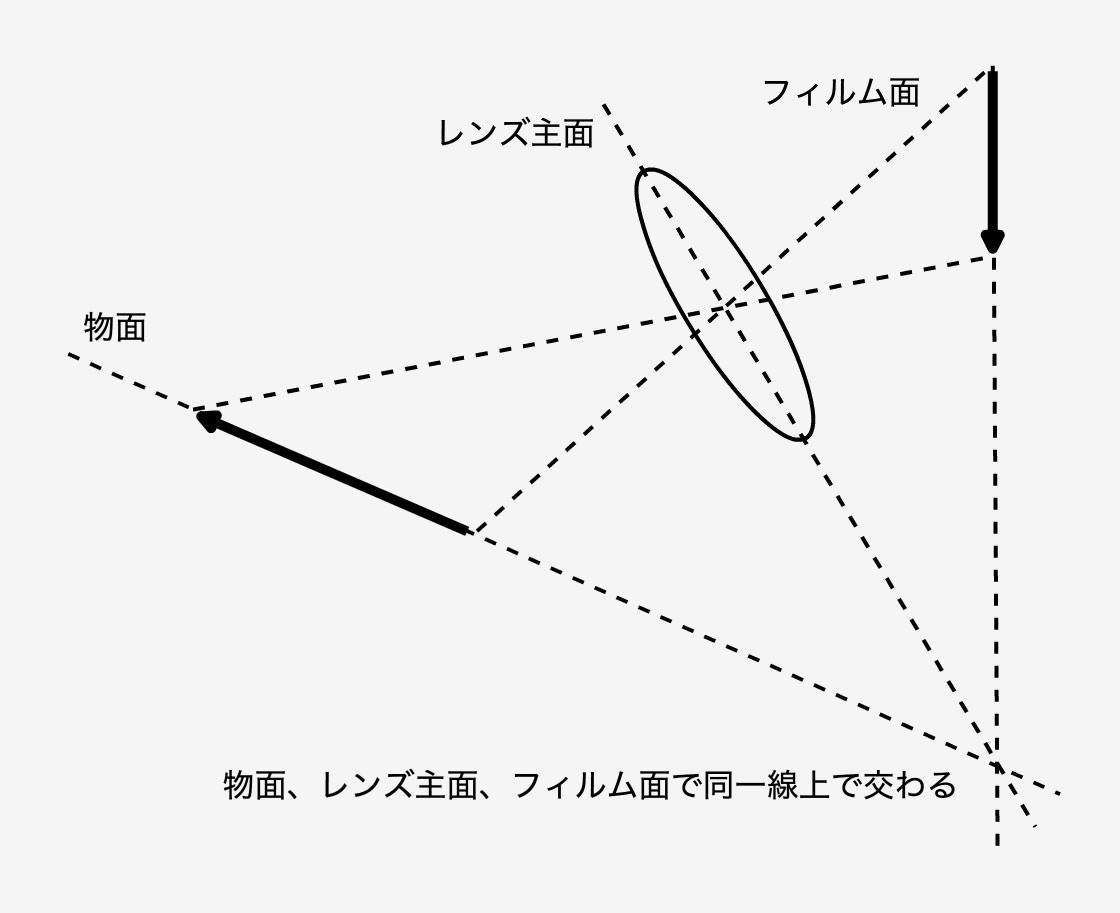 シャインプルーフ原理の図