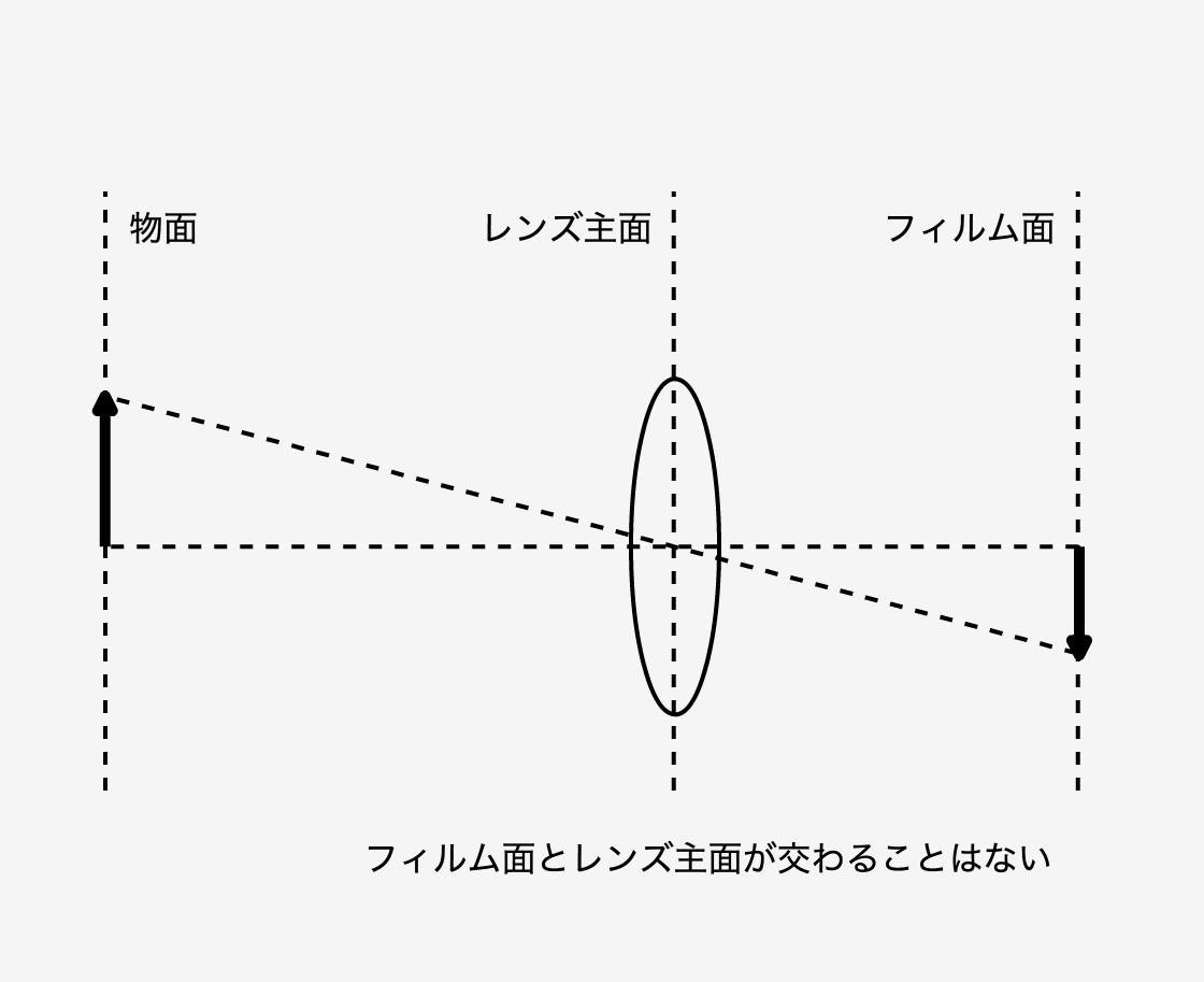 通常のカメラレンズの図