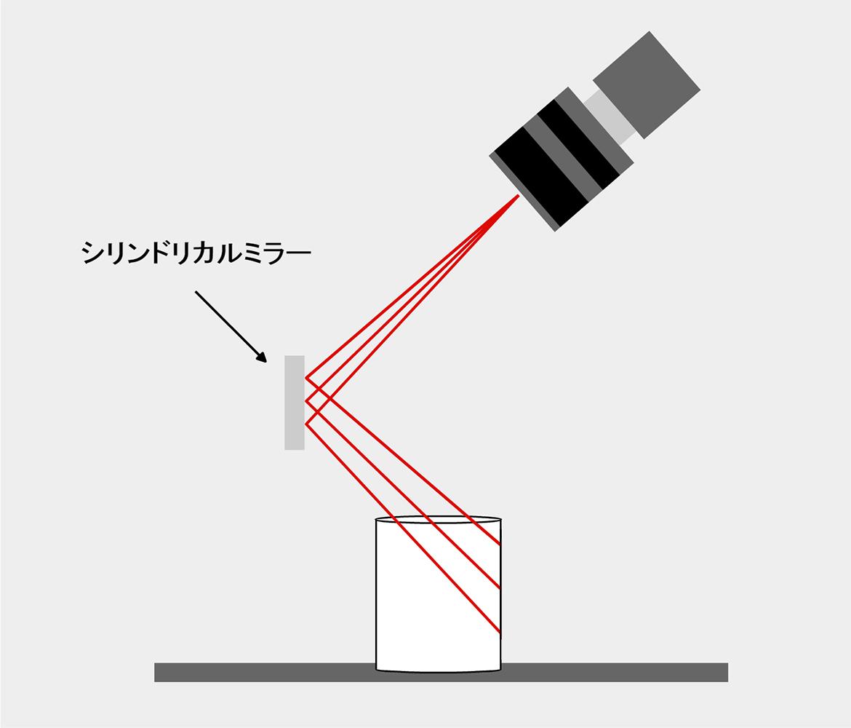 シリンドリカルミラーを使った撮像