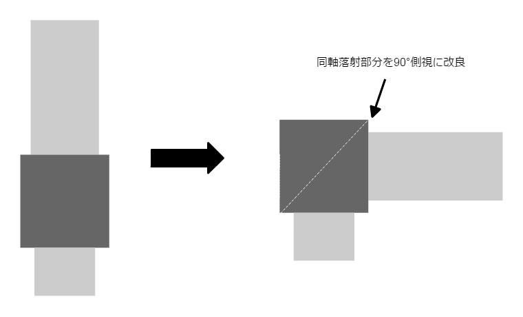 レンズの途中にミラーを配置し90°方向に曲げる