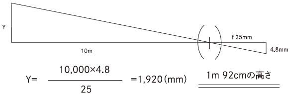 10mの距離にある物体を1/2″カメラにて焦点距離(f)25mmレンズを使用して撮像した場合、その物体の高さ(Y)はいくつになるか?