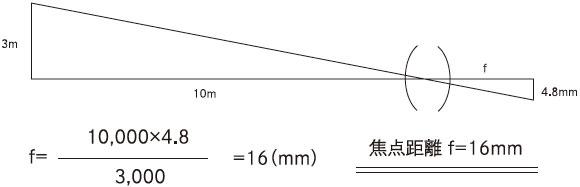 10mの距離にある高さ3mの物体を1/2″カメラにて撮像する場合、そのレンズの焦点距離(f)はいくつになるか?
