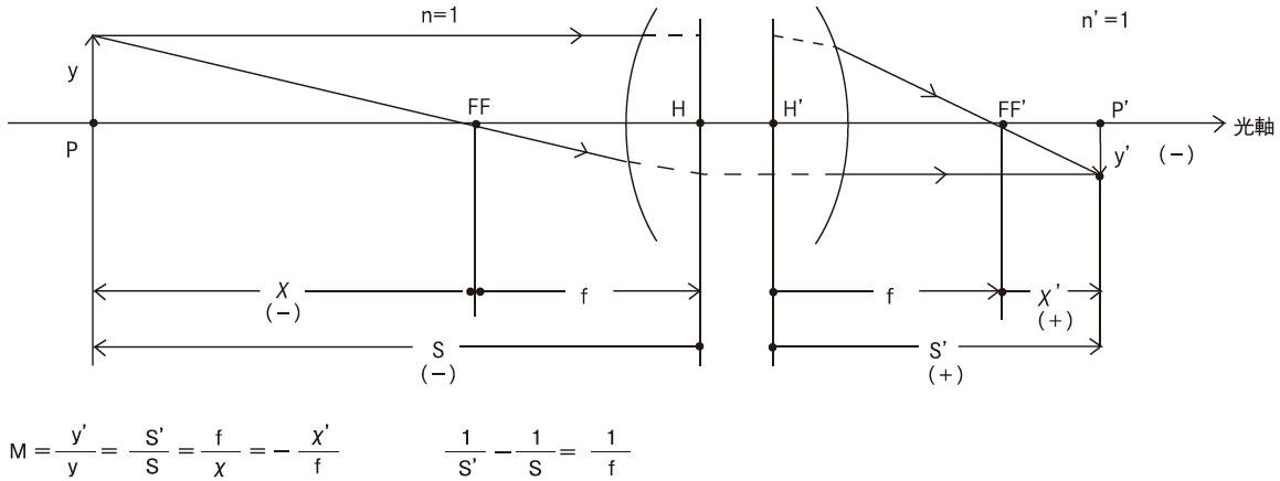 結像関係式