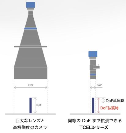 高い DoF を通常では巨大なレンズと高解像度のカメラが必要だったところを、TCEL シリーズは単体で拡張して実現できます。