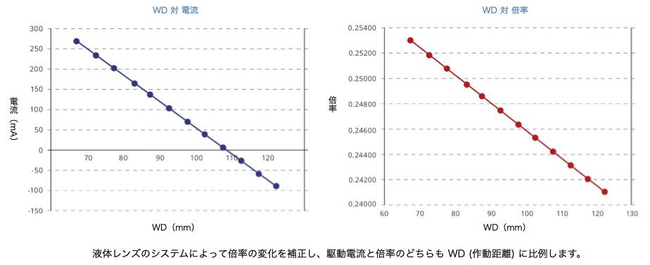 液体レンズのシステムによって倍率の変化を補正し、駆動電流と倍率のどちらも WD(作動距離) に比例します。
